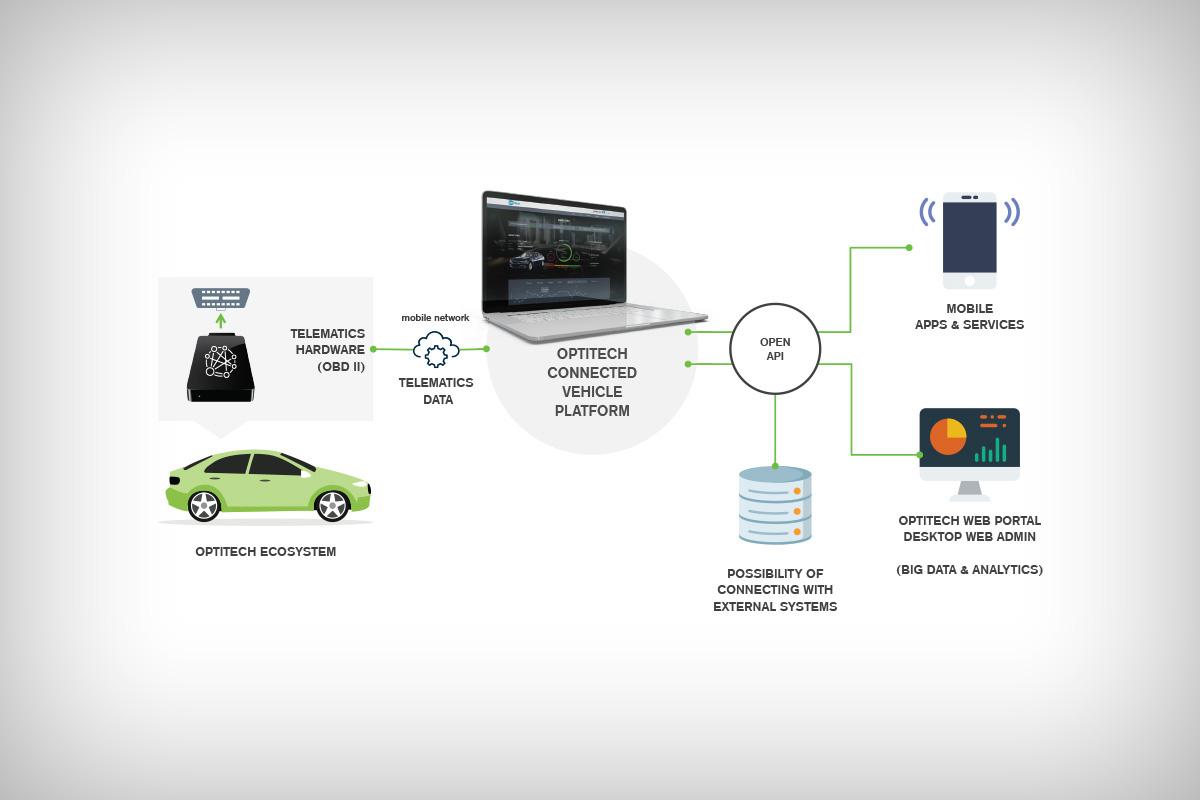OptiTech connected vehicle platform | Kivi Com d o o